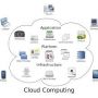Get Cloud Computing Solutions in Melbourne