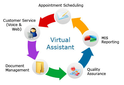 Best virtual assistant services in melbourne - orange it consulting