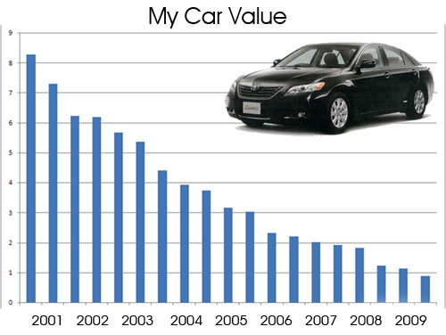 Get an idea of what your vehicle is worth in the market at rwc shop