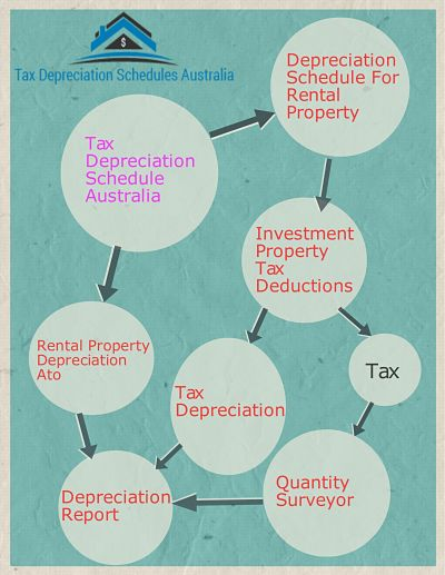 Tax depreciation schedules australia for tax deductions.